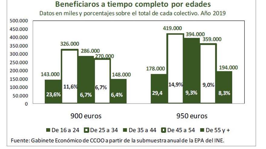 Beneficiaros del SMI de 950 euros a tiempo completo por edades, según CCOO