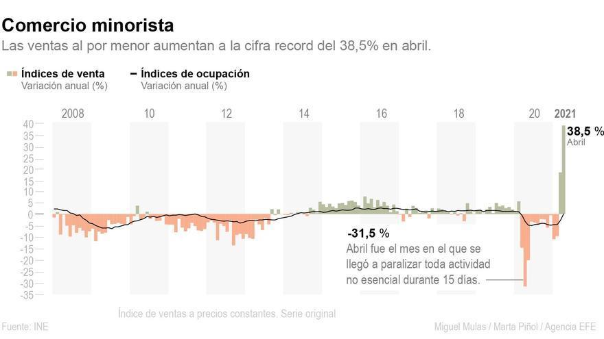 El comercio que resiste a la pandemia vende un 38,5 % más en abril