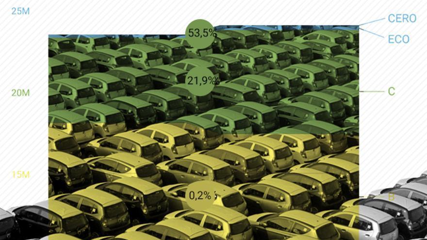 Cada vez hay más coches en España
