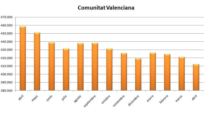 Gráfica de la evolución del Paro en la Comunitat Valenciana