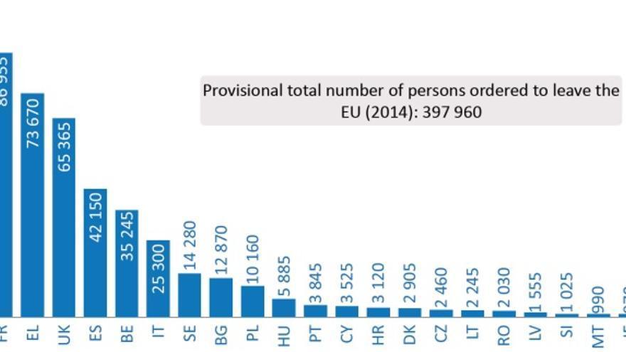 Personas a las que se emitió una orden de retorno de la UE en 2014. /  Inmigración irregular en la UE: hechos y números..
