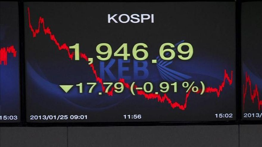 El Kospi cae 5,11 puntos, el 0,26 por ciento, hasta 1.959,32 unidades