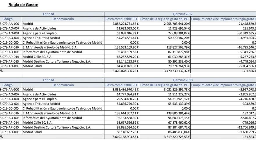 Datos del Ayuntamiento en la aplicación informática del Ayuntamiento de Madrid