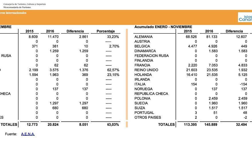 Llegada de pasajeros internacionales a La Palma en noviembre de 2016 y acumulado enero-noviembre.