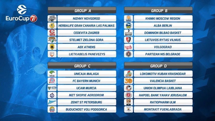 Cuadros de la Eurocup