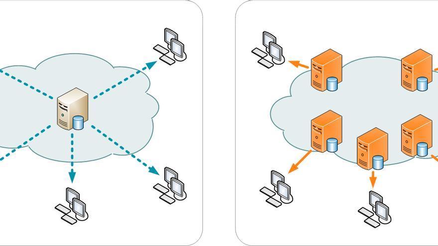 A la izquierda, el sistema tradicional de distribución de datos; a la derecha, una red CDN