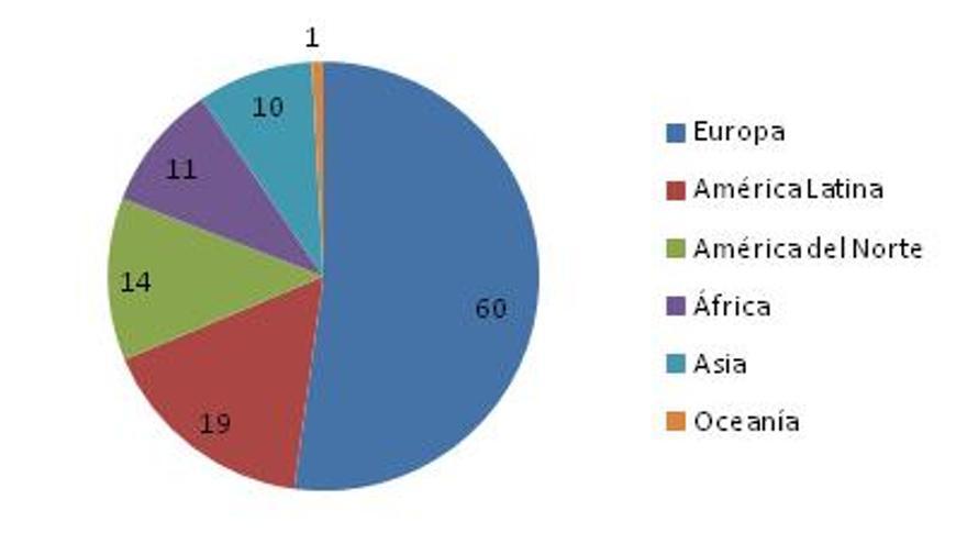 Gráfico 1: Número de cardenales electores por continen