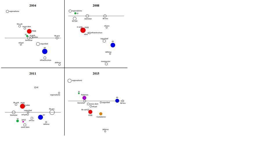 Grafico 1 Vidal et al