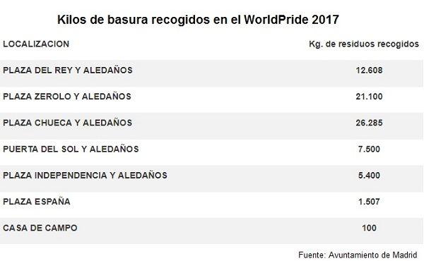 Gráfico de la basura recogida en el WorldPride 2017