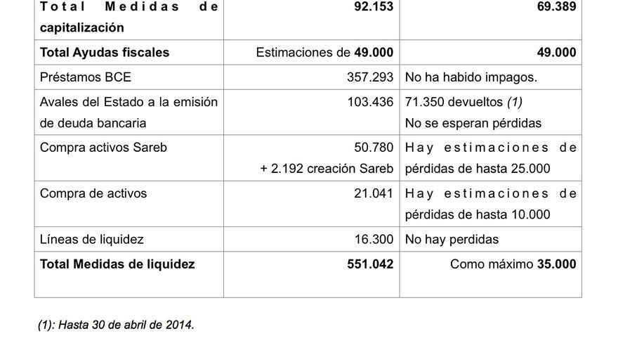Ayudas a la capitalización y a la liquidez recibidas por el sistema financiero español por parte de fondos públicos (nacionales y europeos). 2008-2013.