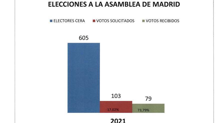 Comparativa entre el censo, los votos solicitados y los depositados desde Andorra.