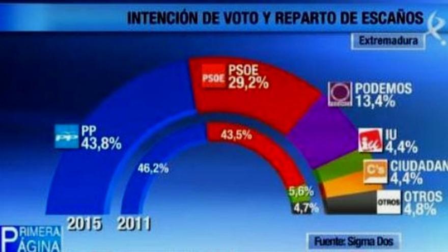 Encuesta de Canal Extremadura / Twitter @cextremadura