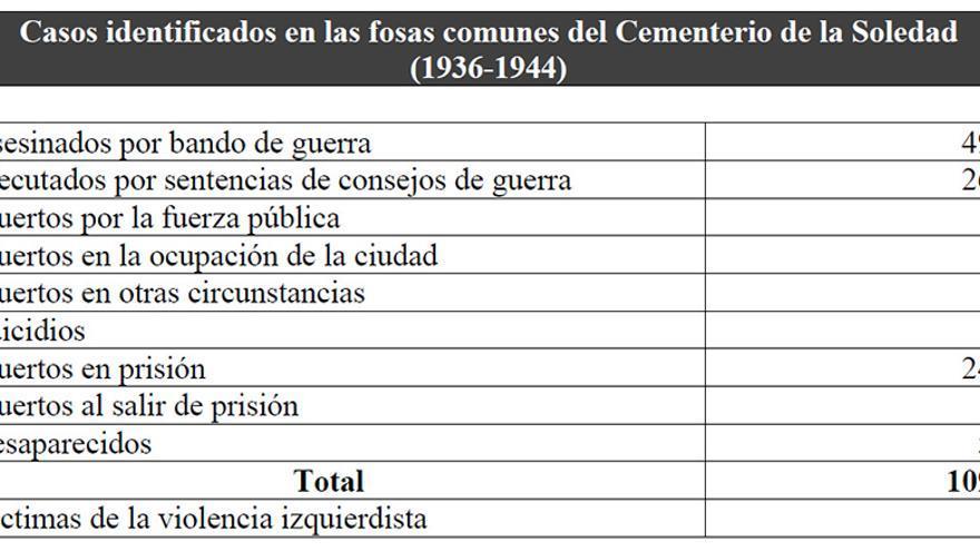 Casos identificados en las fosas onubenses. | Fuente: 'Las fosas comunes del cementerio de La Soledad y la represión militar en Huelva (1936-1944)'