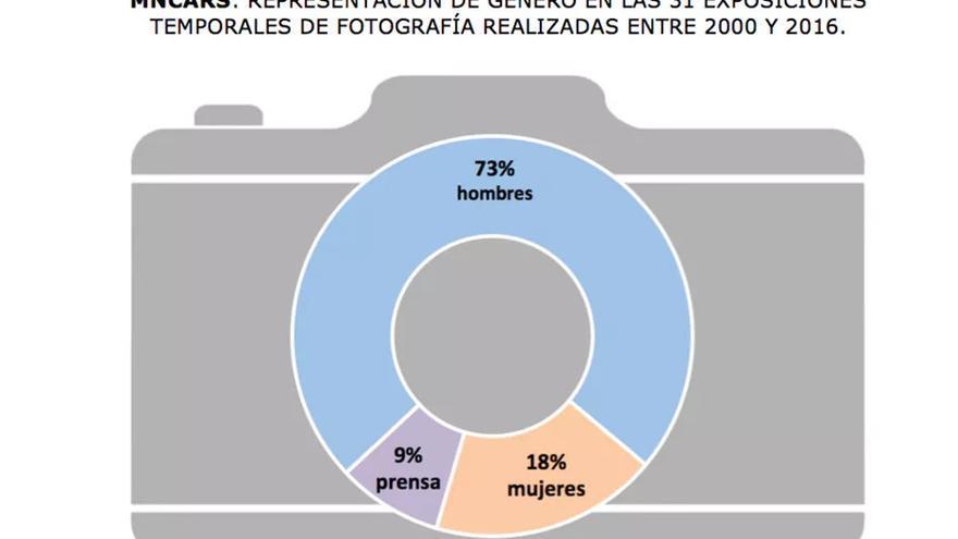Gráfico de la representación de género en las 31 exposiciones temporales de fotografía realizadas en MNCARS entre 2000 y 2016.