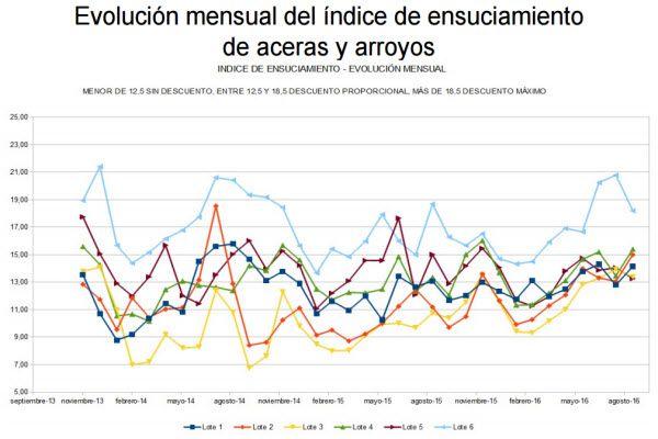 Evolución mensual índice de ensuciamiento Madrid