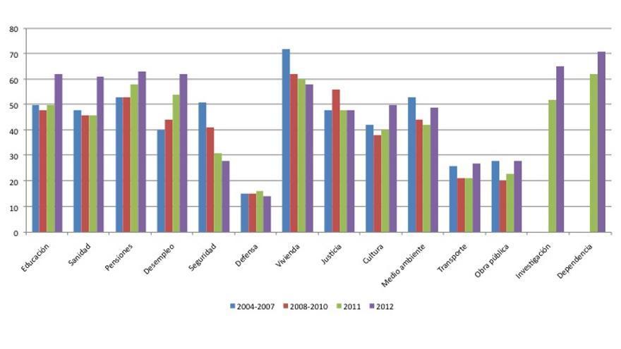 Gráfico 1. Porcentaje de ciudadanos que creen que debe gastarse más según política (2004-2012)