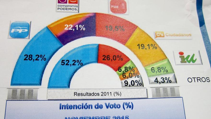 El PP lograría en Valencia 4-5 diputados, Compromís-Podemos hasta 4, PSOE y C's  3 y EUPV, 1, según Sigma 2