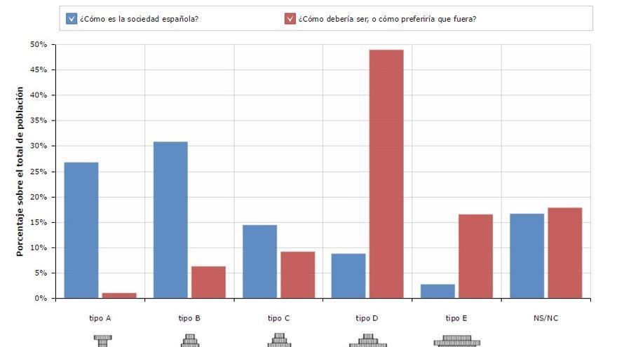 Elaboración: FOESSA / Fuente: CIS 2.911 (2011)