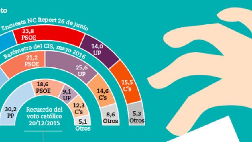 Así serían los resultados electorales, según la encuesta de NC Report para Vida Neuva