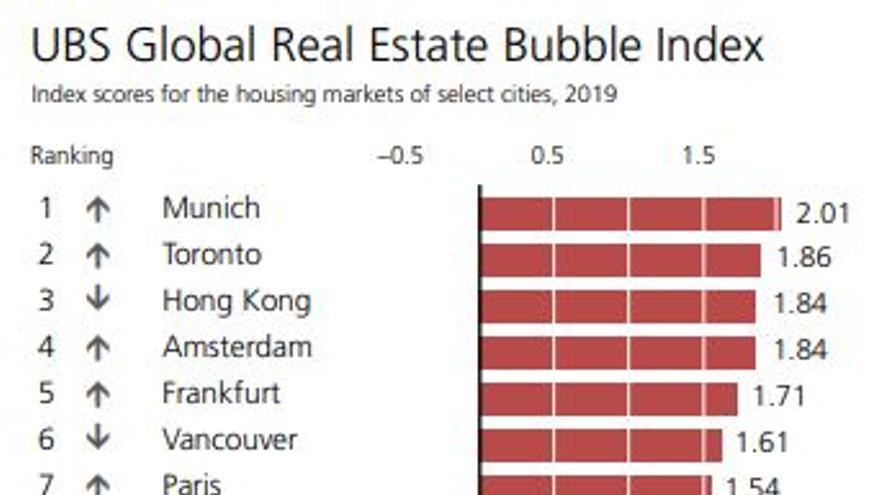 Listado de las ciudades analizadas por UBS