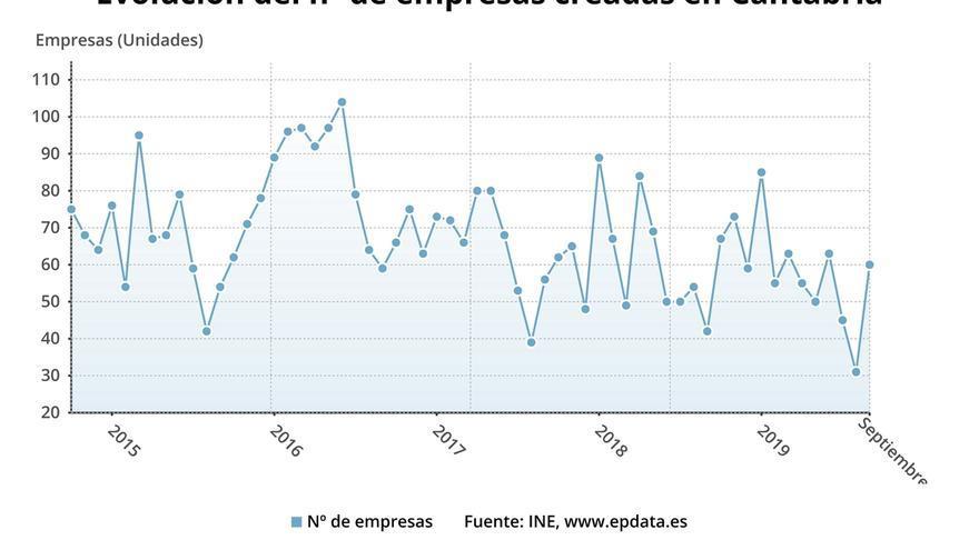 Cantabria, donde más crece la creación y disolución de empresas en septiembre