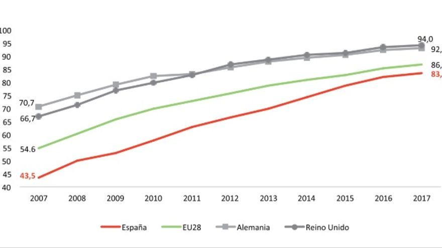 Evolución 2007-2017 de los hogares con acceso a Internet en casa, UE4 y  media UE28.