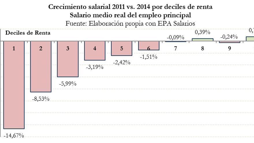 Crecimiento salarial 2011 vs. 2014.