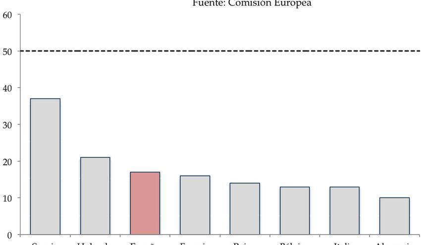 Porcentaje de Alcaldesas en Europa (Abril 2015)