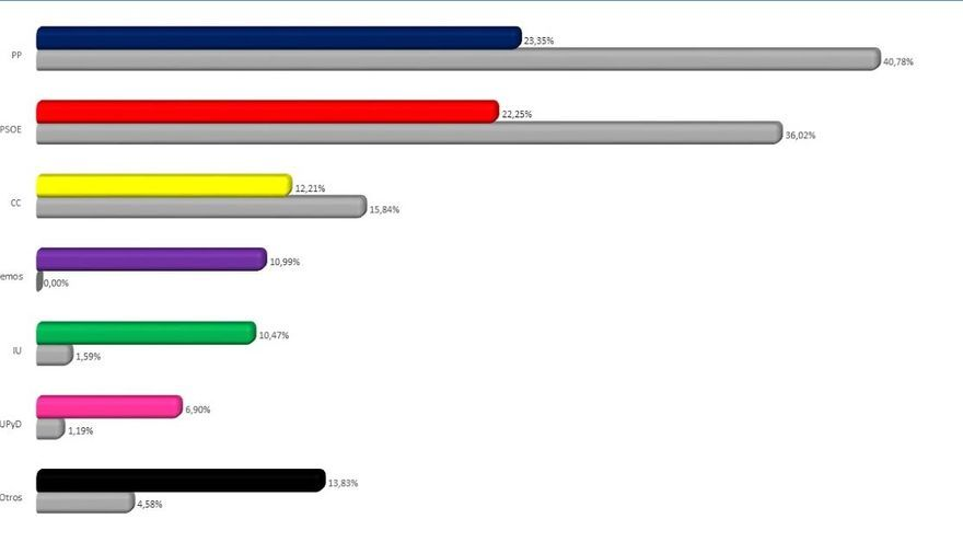 Gráficos con los votos en Canarias.