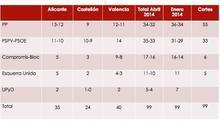 El cuadro con el reparto de escaños según el sondeo de los socialistas valencianos