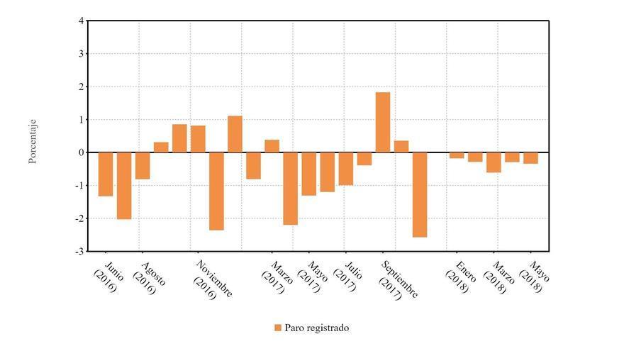 Variación del paro en la Comunidad Autónoma de Canarias