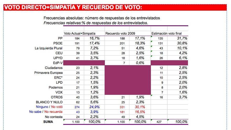 Intención directa de voto