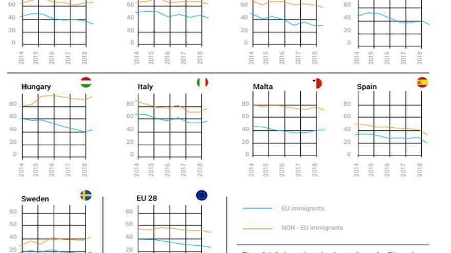 Análisis de cómo ha variado el porcentaje de personas que tiene una visión negativa de la inmigración. En azul, la opinión sobre los inmigrantes comunitarios. En amarillo, sobre los migrantes extracomunitarios.