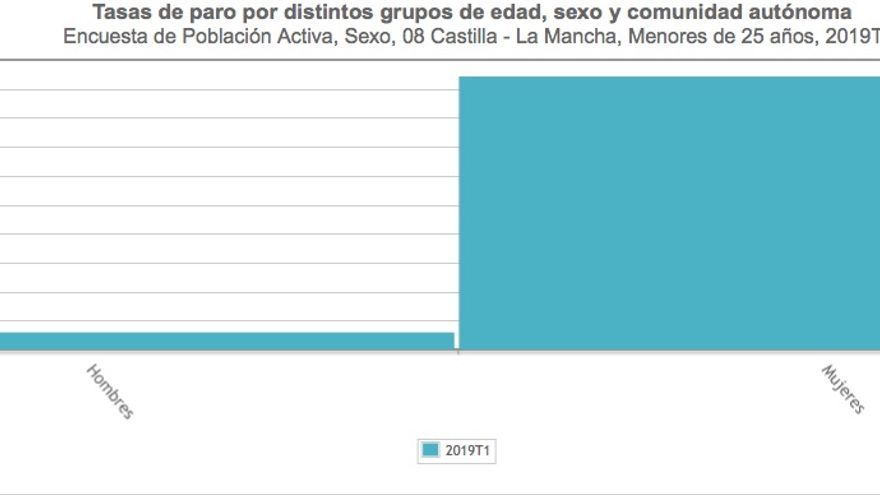 Diferencia de la tasa de paro entre hombres y mujeres en el primer trimestre de 2019 Fuente: Instituto Nacional de Estadística