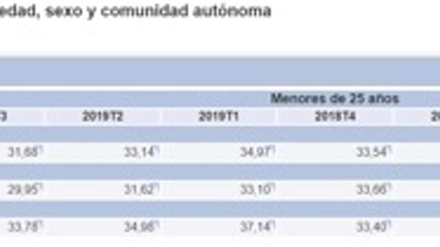 Tasa de paro por grupos de edad y sexo de 2018 y 2019