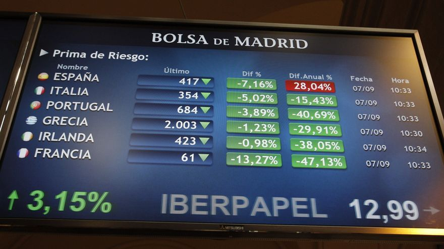 La prima de riesgo española abre sin cambios, en 413 puntos básicos