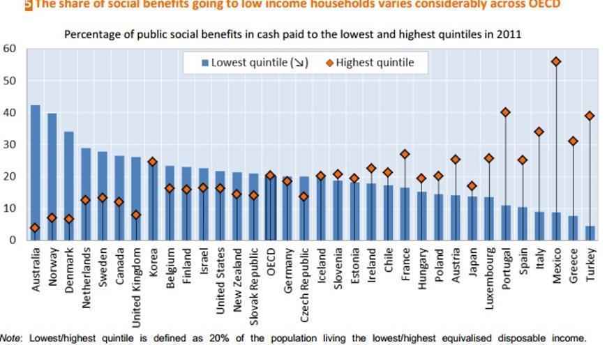 Estadísticas extraídas de un informe de la OCDE.