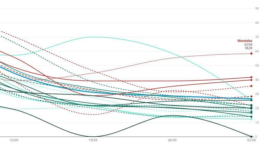 Detalle del gráfico de casos de Covid-19 detectados en Madrid hasta el 2 de junio | SOMOS CHAMBERÍ