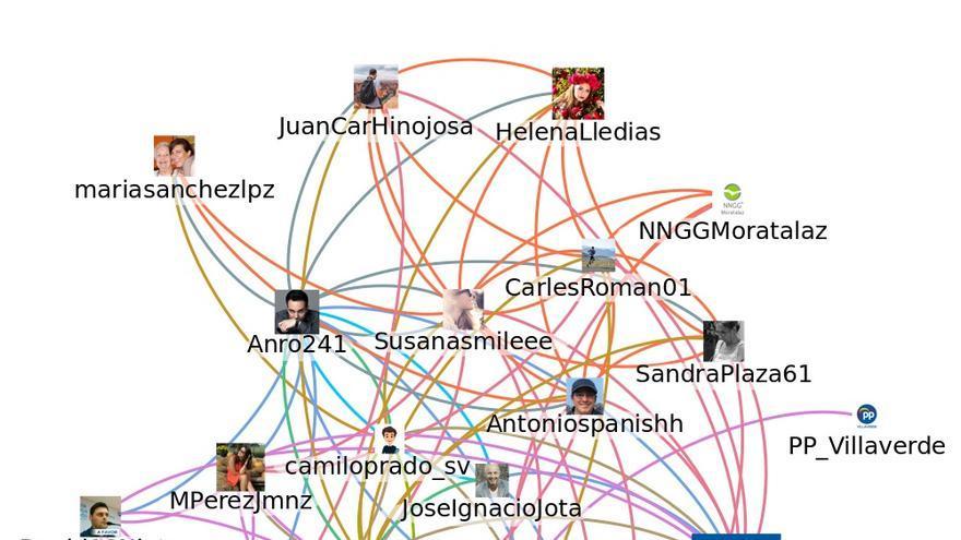 Red que aísla las relaciones de 18 de los 50 perfiles falsos con las cuentas del PP y la de Pablo Casado. La aparición de dos cuentas de personas reales pero no públicas (@David10Nieto y @LopezPuy) levantó las sospechas de los investigadores.