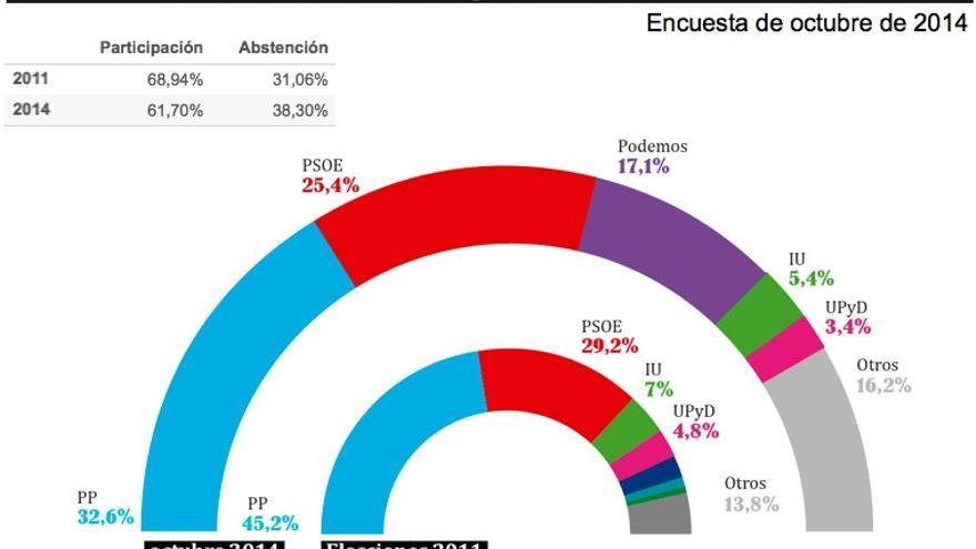 Encuesta de Celeste-Tel de octubre de 2014.