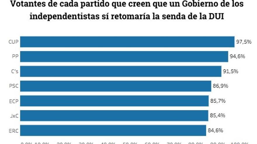 Votantes de cada partido que creen que un Gobierno de los independentistas sí retomaría la senda de la DUI