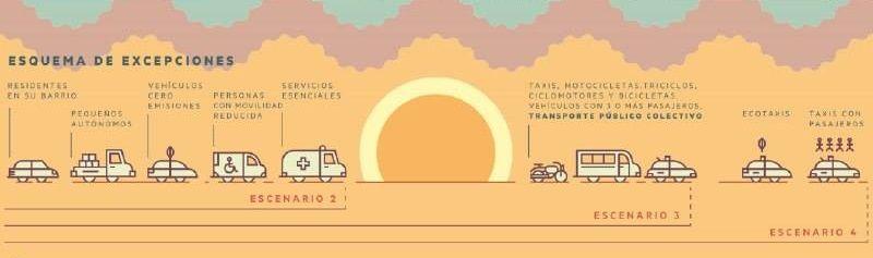 Vehículos habilitados a circular en los cuatro escenarios de medidas anticontaminación | AHORA MADRID