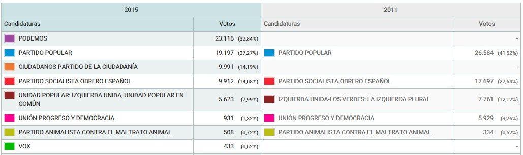 Resultados electorales 2015 en el distrito Centro de Madrid