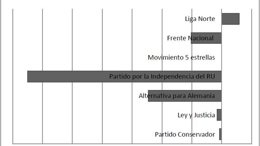 Fuente: elaboración propia, empleando datos de MARPOR. Disponibles en: https://manifestoproject.wzb.eu/elections/206