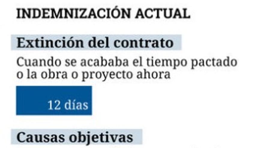 Indemnización actual por despido en los contratos temporales.