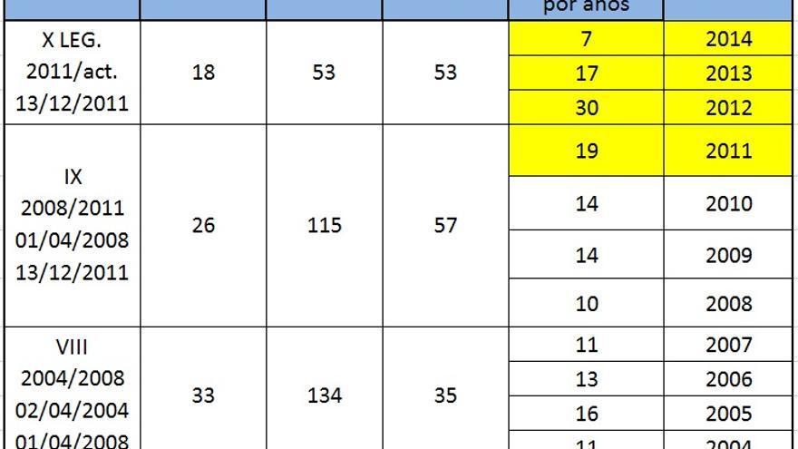 Actividad Legislativa: número de Decretos Ley por año
