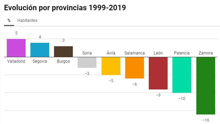 Evolución de la población por provincias.