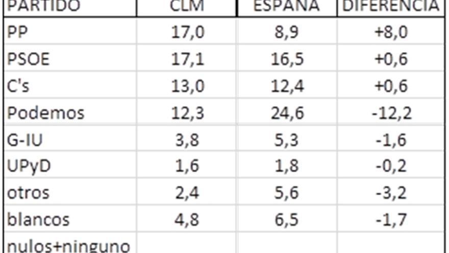 Comparativa voto de jóvenes según el CIS / Autor: Francisco Ruiz
