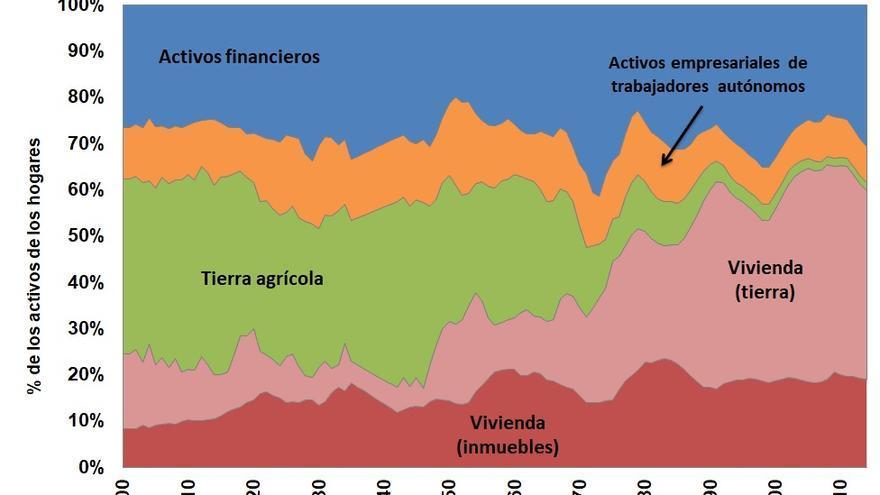 Composición de la riqueza en España entre 1900 y 2014