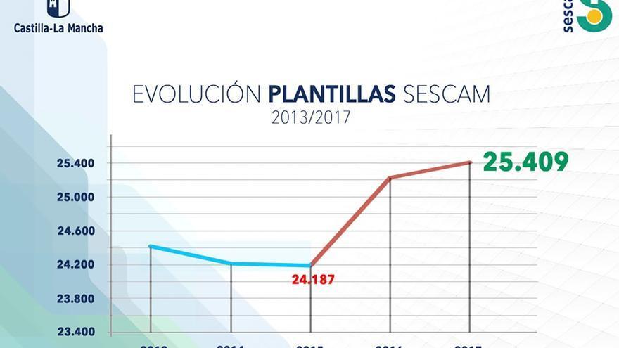 Evolución de las plantillas del SESCAM en lo que va de legislatura